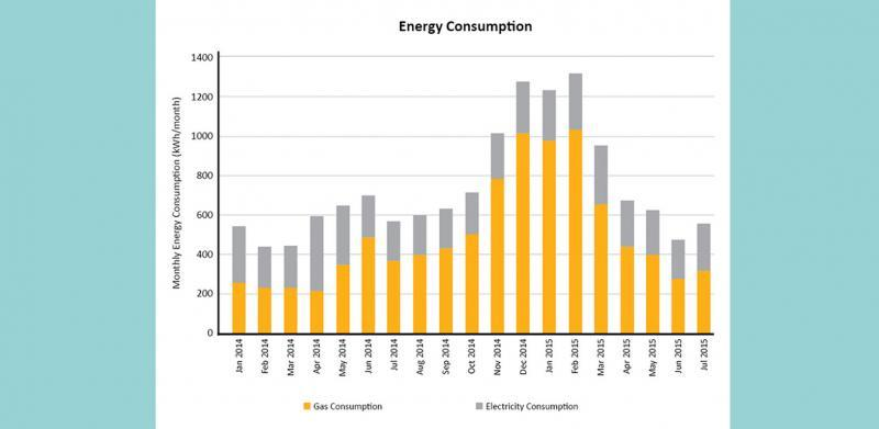 Energy usage figures at London's first certified EnerPHit eco home