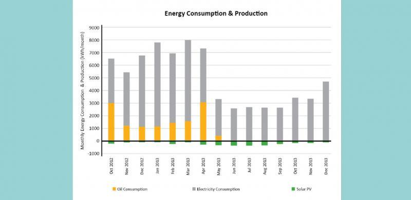 Monthly consumption shows that the oil boiler became redundant