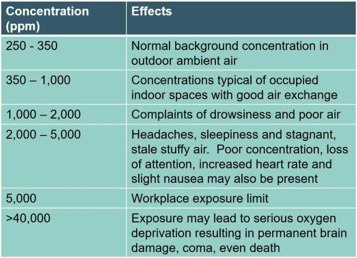 Carbon Dioxide Effects Table - Enhabit 2018