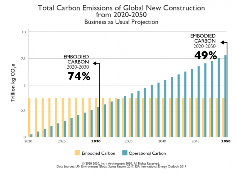 The urgency of tackling embodied carbon