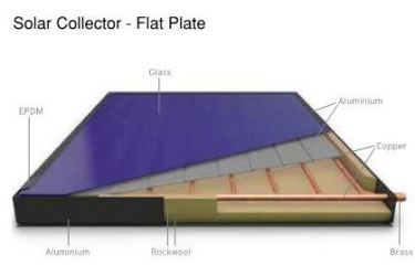 Solar Thermal FAQs
